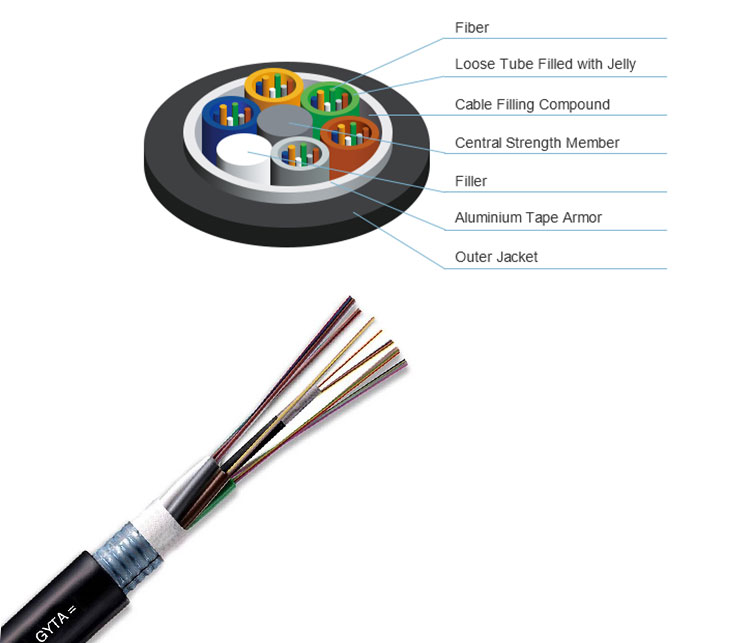 GYTA Fiber Optical Cable